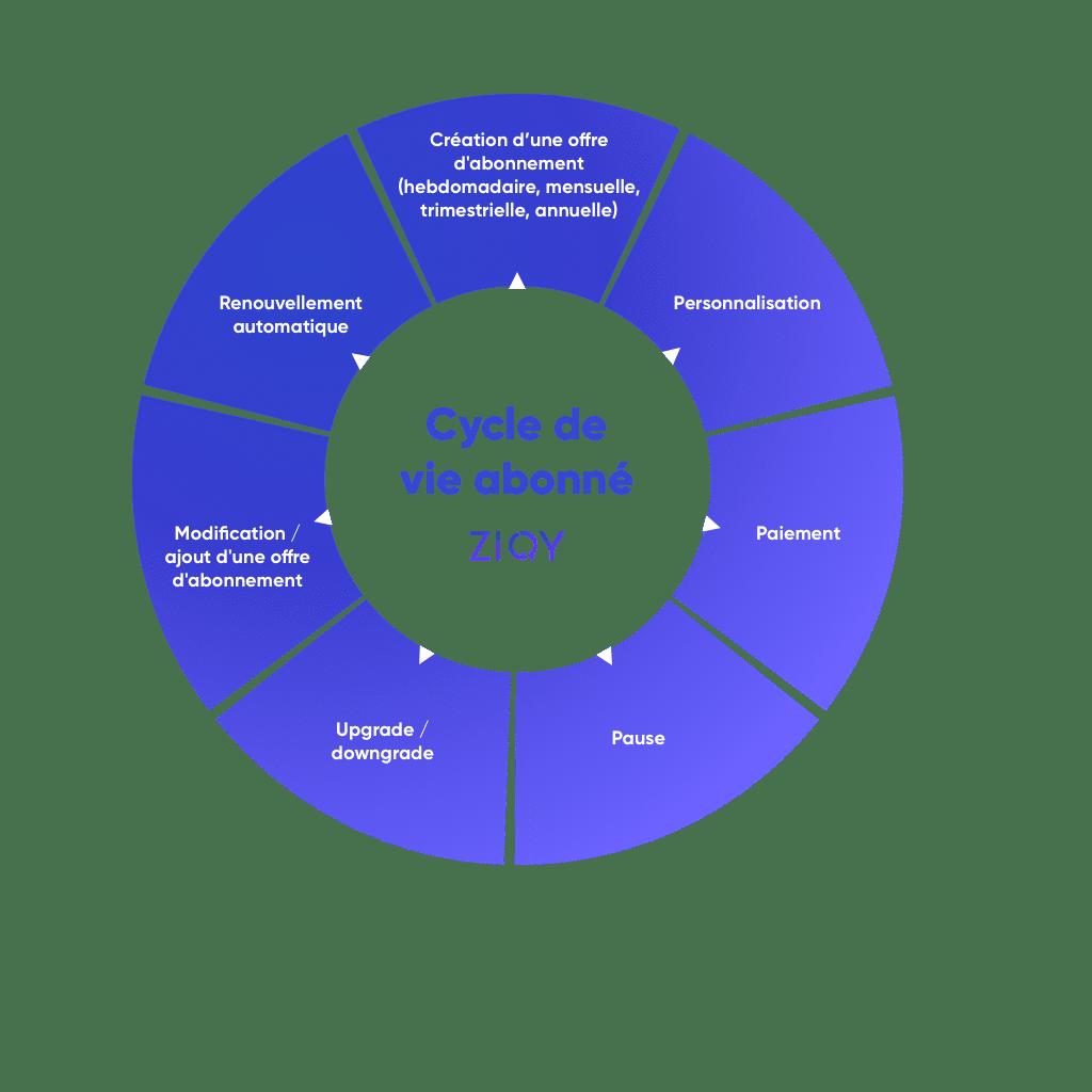 Graph Economie Circulaire 1