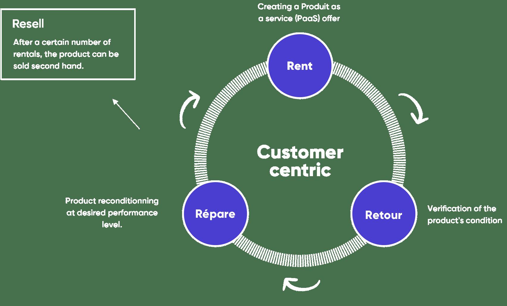 graphique-approche-centree-client@2x